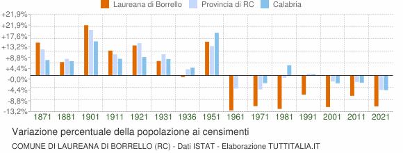Grafico variazione percentuale della popolazione Comune di Laureana di Borrello (RC)