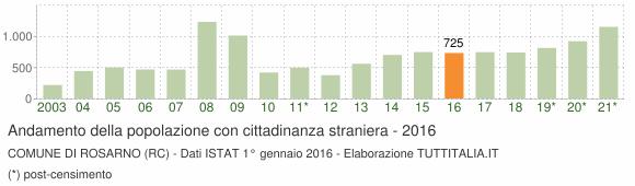 Grafico andamento popolazione stranieri Comune di Rosarno (RC)