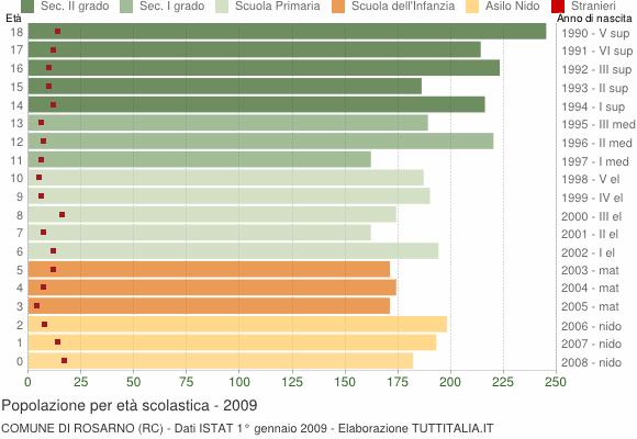Grafico Popolazione in età scolastica - Rosarno 2009