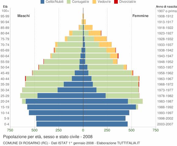 Grafico Popolazione per età, sesso e stato civile Comune di Rosarno (RC)