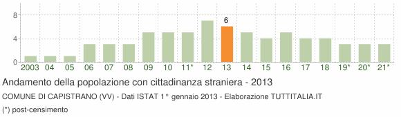 Grafico andamento popolazione stranieri Comune di Capistrano (VV)