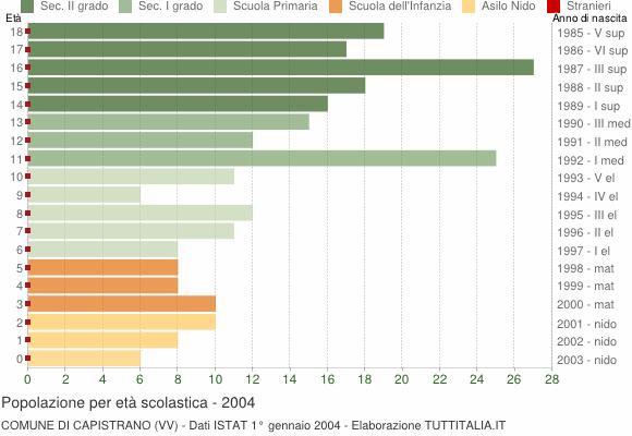 Grafico Popolazione in età scolastica - Capistrano 2004