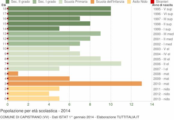 Grafico Popolazione in età scolastica - Capistrano 2014