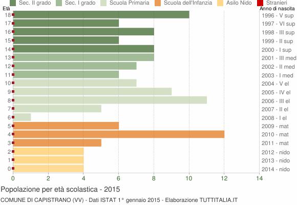 Grafico Popolazione in età scolastica - Capistrano 2015