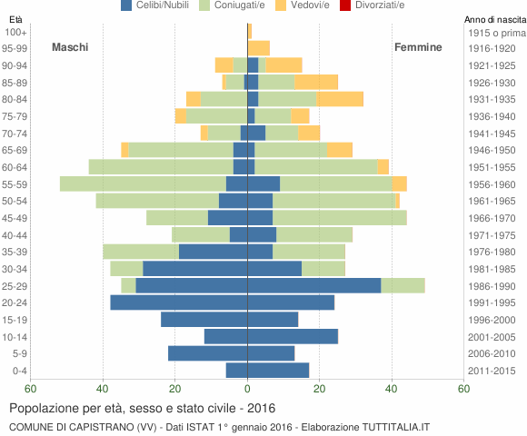 Grafico Popolazione per età, sesso e stato civile Comune di Capistrano (VV)