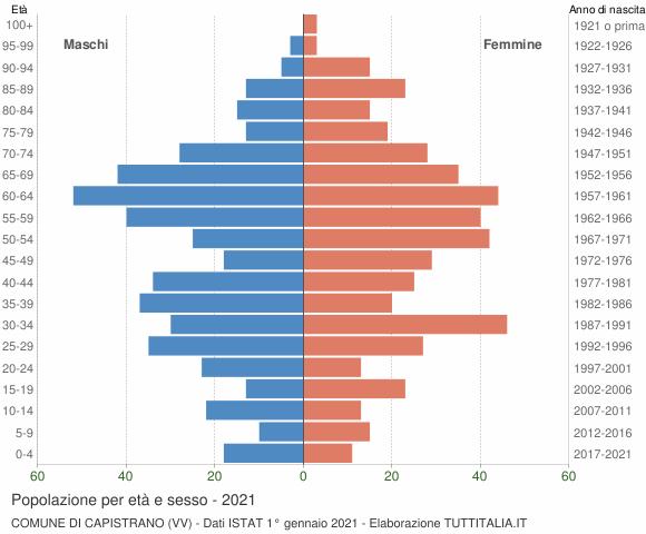 Grafico Popolazione per età e sesso Comune di Capistrano (VV)