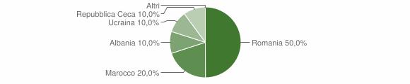 Grafico cittadinanza stranieri - Castroregio 2016
