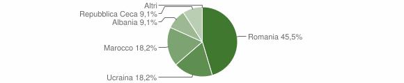 Grafico cittadinanza stranieri - Castroregio 2018