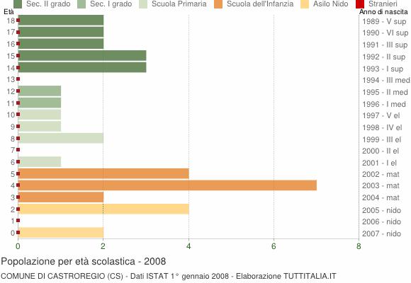 Grafico Popolazione in età scolastica - Castroregio 2008