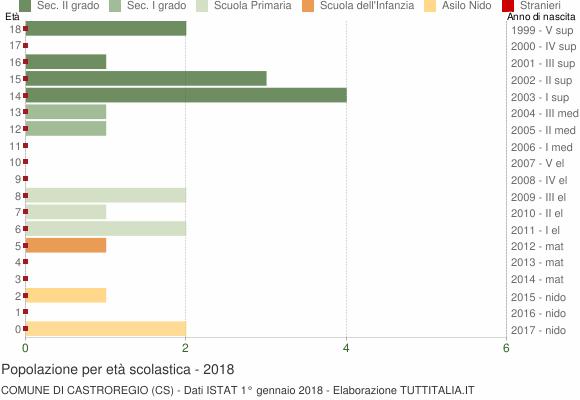 Grafico Popolazione in età scolastica - Castroregio 2018