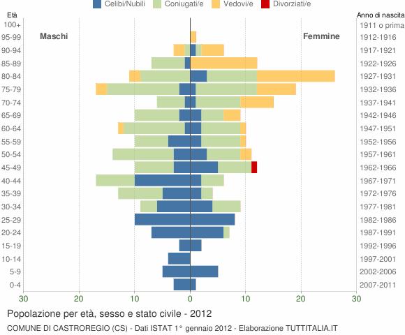 Grafico Popolazione per età, sesso e stato civile Comune di Castroregio (CS)