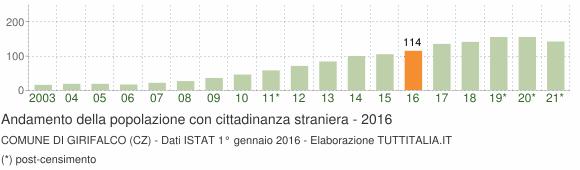 Grafico andamento popolazione stranieri Comune di Girifalco (CZ)