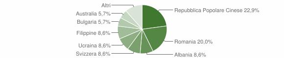Grafico cittadinanza stranieri - Girifalco 2009