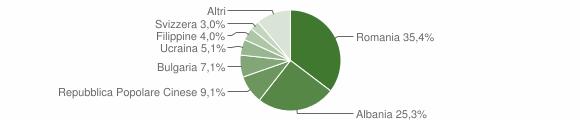 Grafico cittadinanza stranieri - Girifalco 2014