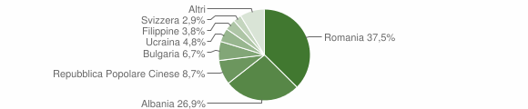 Grafico cittadinanza stranieri - Girifalco 2015