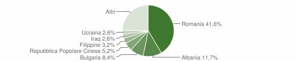 Grafico cittadinanza stranieri - Girifalco 2019