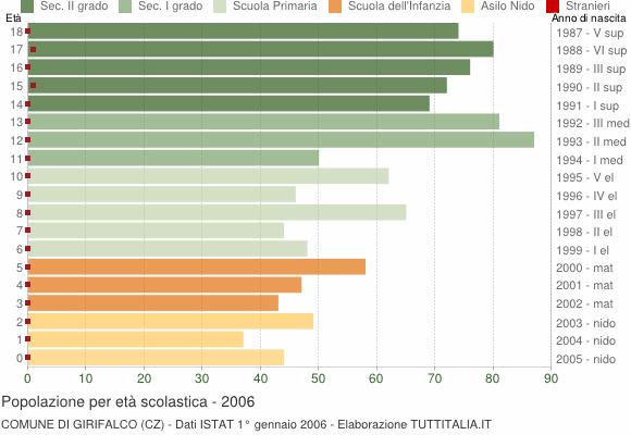 Grafico Popolazione in età scolastica - Girifalco 2006