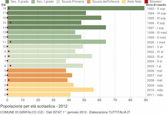 Grafico Popolazione in età scolastica - Girifalco 2012