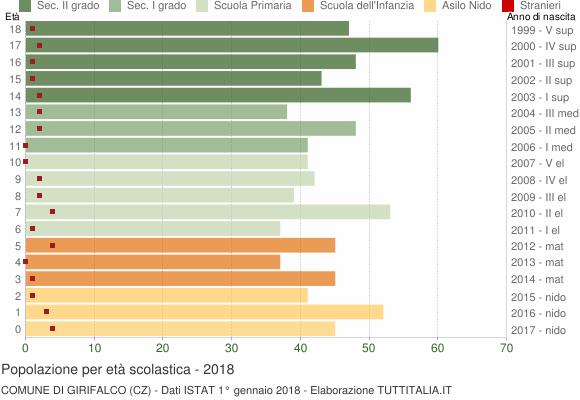 Grafico Popolazione in età scolastica - Girifalco 2018