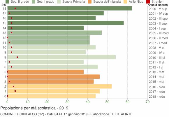Grafico Popolazione in età scolastica - Girifalco 2019