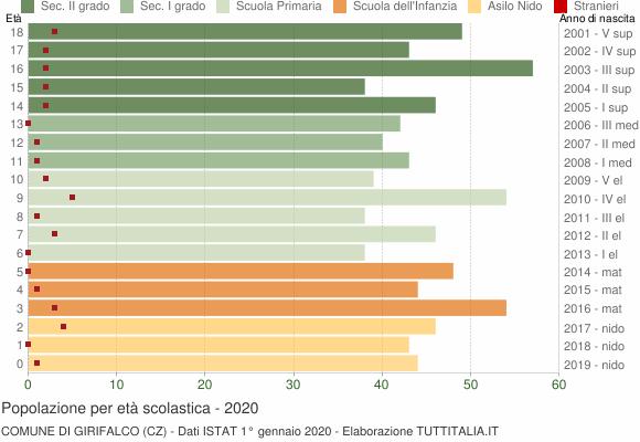 Grafico Popolazione in età scolastica - Girifalco 2020