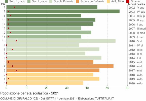Grafico Popolazione in età scolastica - Girifalco 2021