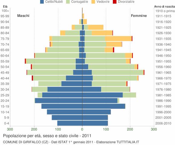 Grafico Popolazione per età, sesso e stato civile Comune di Girifalco (CZ)