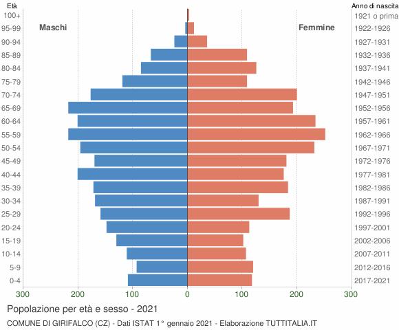 Grafico Popolazione per età e sesso Comune di Girifalco (CZ)