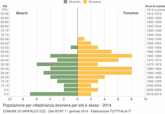Grafico cittadini stranieri - Girifalco 2014