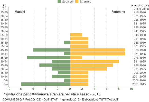 Grafico cittadini stranieri - Girifalco 2015