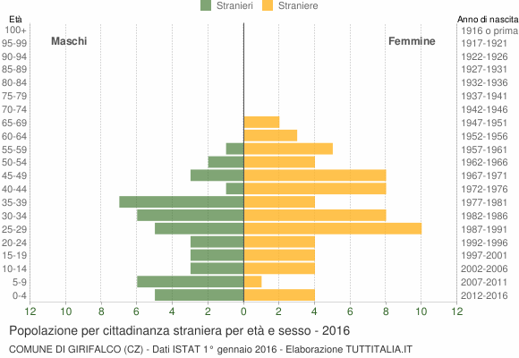 Grafico cittadini stranieri - Girifalco 2016