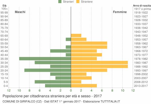 Grafico cittadini stranieri - Girifalco 2017
