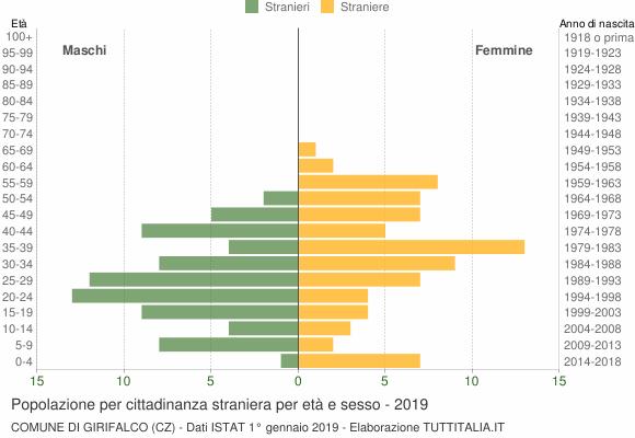 Grafico cittadini stranieri - Girifalco 2019