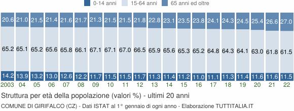 Grafico struttura della popolazione Comune di Girifalco (CZ)