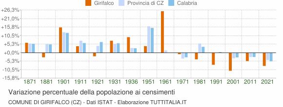 Grafico variazione percentuale della popolazione Comune di Girifalco (CZ)