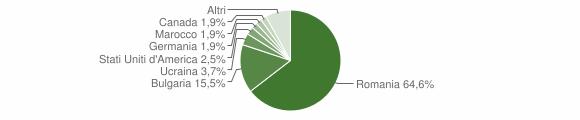 Grafico cittadinanza stranieri - Altomonte 2016