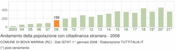 Grafico andamento popolazione stranieri Comune di Bova Marina (RC)