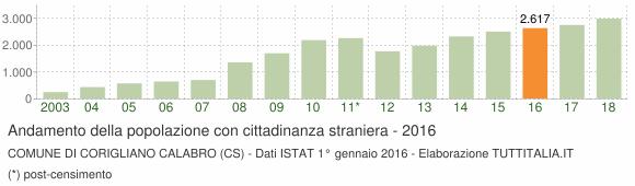 Grafico andamento popolazione stranieri Comune di Corigliano Calabro (CS)