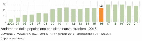 Grafico andamento popolazione stranieri Comune di Magisano (CZ)