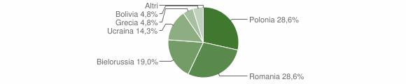 Grafico cittadinanza stranieri - Magisano 2012