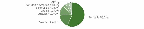 Grafico cittadinanza stranieri - Magisano 2016