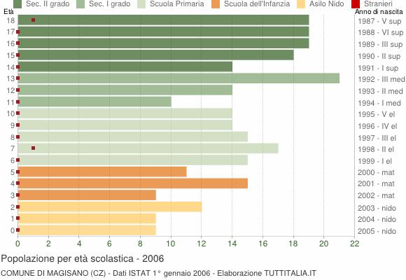 Grafico Popolazione in età scolastica - Magisano 2006