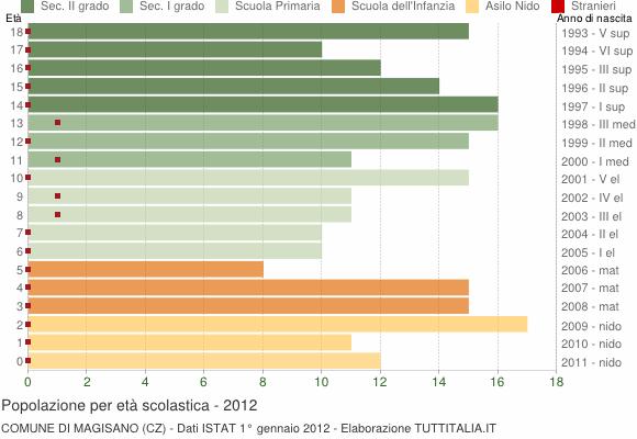 Grafico Popolazione in età scolastica - Magisano 2012