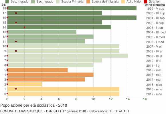 Grafico Popolazione in età scolastica - Magisano 2018
