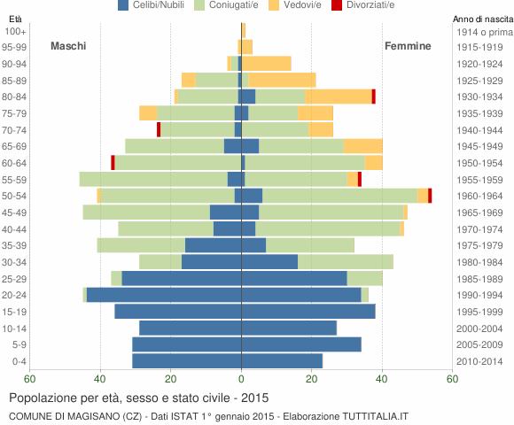 Grafico Popolazione per età, sesso e stato civile Comune di Magisano (CZ)