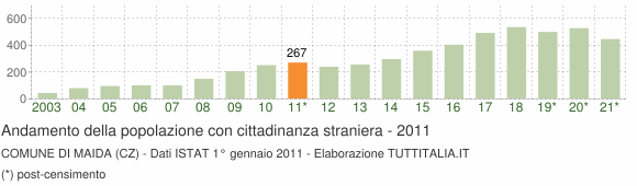 Grafico andamento popolazione stranieri Comune di Maida (CZ)