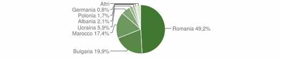 Grafico cittadinanza stranieri - Maida 2012