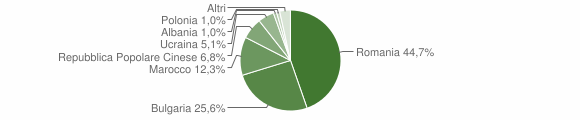 Grafico cittadinanza stranieri - Maida 2014