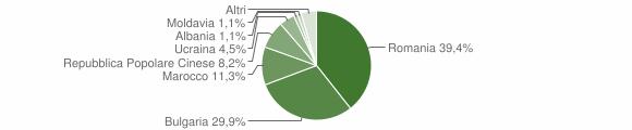 Grafico cittadinanza stranieri - Maida 2015