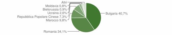 Grafico cittadinanza stranieri - Maida 2018